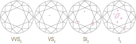 Manchas internas e externas nos diamantes