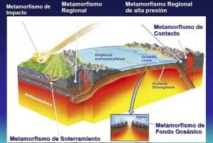 Formação de rochas metamórficas e seus tipos