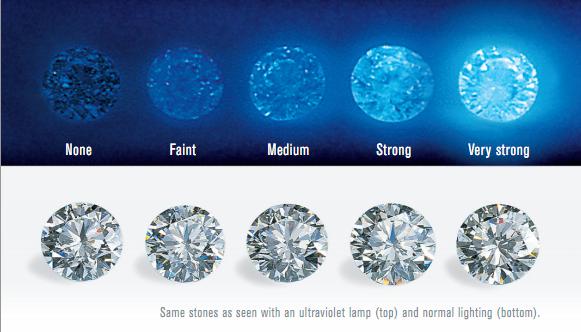 Entenda a classificação dos diamantes por fluorescência