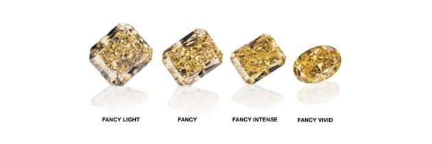 Entendendo os Maravilhosos Diamantes Coloridos